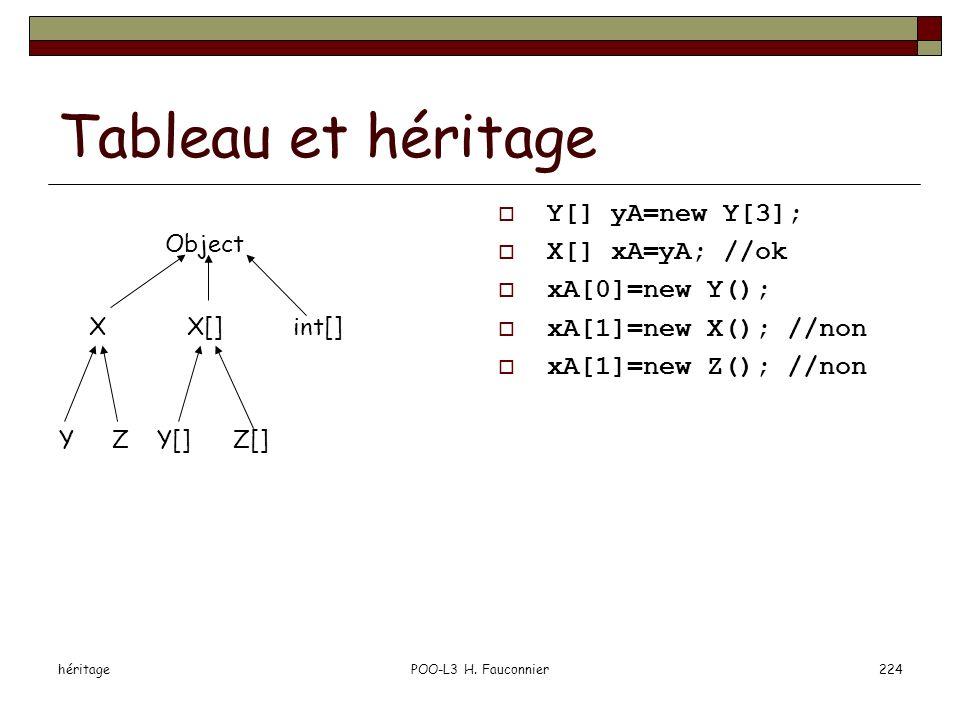 Tableau et héritage Y[] yA=new Y[3]; X[] xA=yA; //ok xA[0]=new Y();